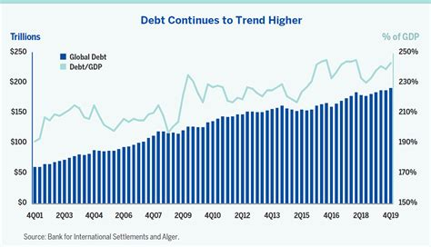 worldwide debt reached $ 191 trillion at the end of