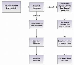 ends 360 document control With documents control process
