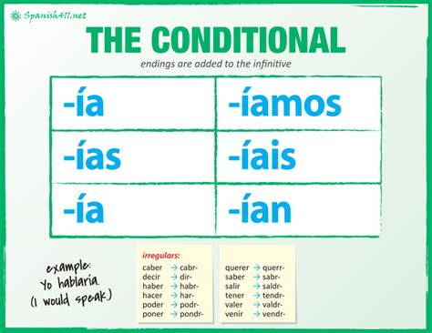 The Conditional In Spanish Spanish411