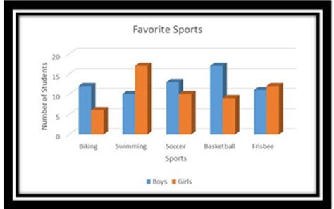 double bar graph definition examples video lesson