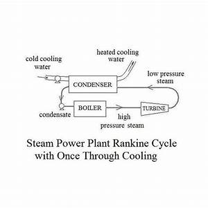 Condenser Cooler  Water Cooled Condensers  Cooling Tower