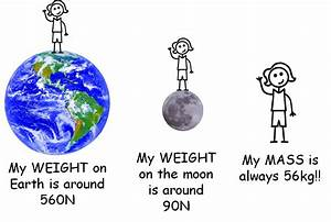 The Differences Between Mass and Weight - ThingLink