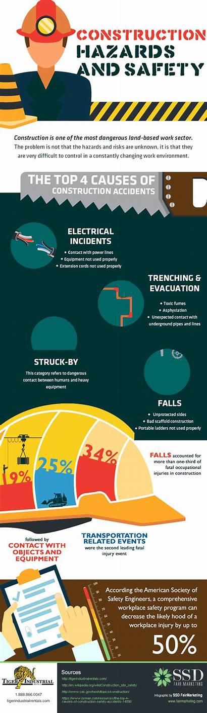 Construction Safety Hazards Industrial Risks Hazard Site