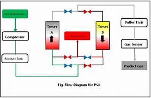 Pressure Swing Adsorption Unit
