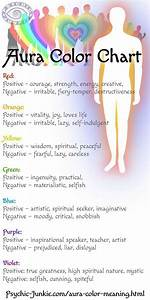 Chakra Healing Chart What Are My Aura Colors And Their Meanings Aura Colors