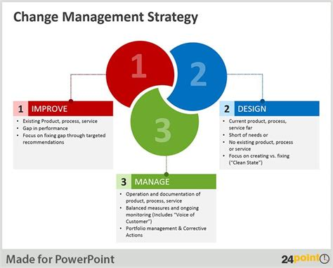 implementing change successfully  key