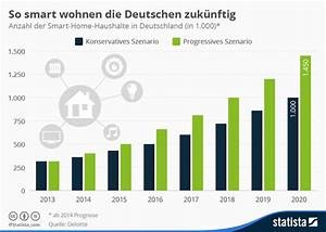 Google Home In Deutschland : smart home f rderland ~ Lizthompson.info Haus und Dekorationen