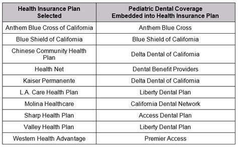 dental plans  children adults set  covered calif