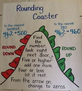 Rounding Numbers anchor chart... The Third Grade Way @Erin ...