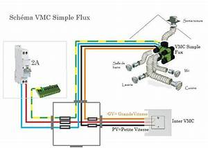 Quelle Vmc Choisir : vmc simple flux ou double flux vmc ventilation m canique ~ Melissatoandfro.com Idées de Décoration