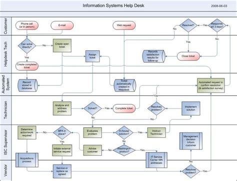 exle of beautiful bpmn like process flowchart design
