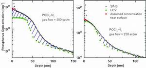 Two Representative Sims And Ecv Measurements Of Pocl3