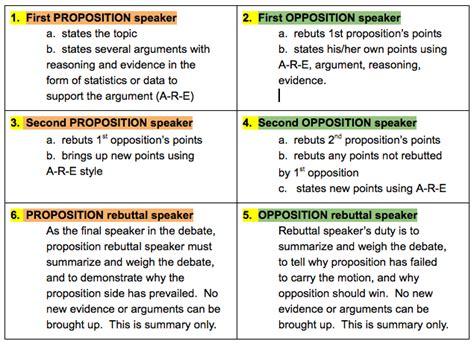 Speaker Debate Template by Nga Hau E Wha Kelston Intermediate School