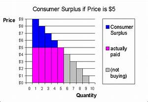 Demand  Supply  And Surpluses