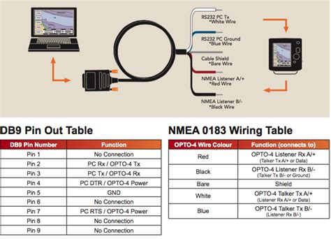 Diagrams For Connecting Bare Wire Gps Nmea