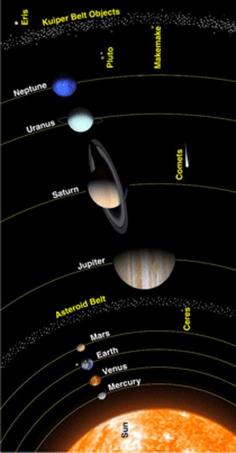 Solar System Asteroid Belt