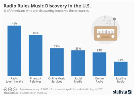 Radio Rules Music Discovery In The U.s.