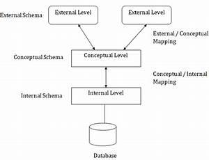 Dbms In Hindi  U2013 Three Schema Architecture
