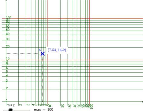 logarithmisches koordinatensystem geogebra