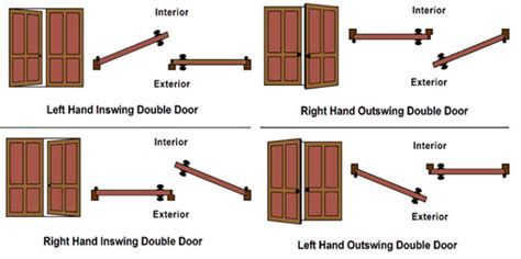 inswing or outswing doors