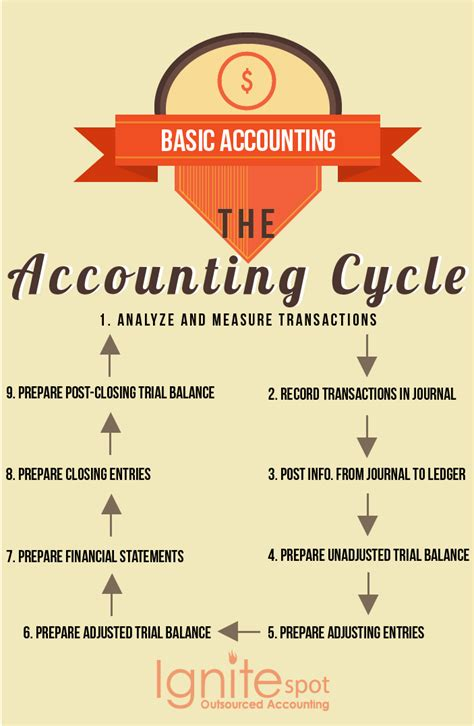 basic accounting  accounting cycle explained