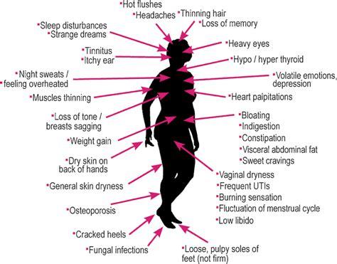 Symptômes de la ménopause? Utilisez notre liste de ...