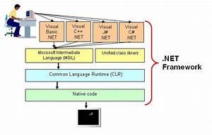 C  4 0 Tutorial   Net Framework