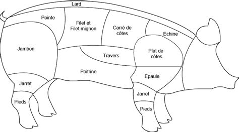 cuisiner viande abats de porc boucherie charcuterie fromagerie
