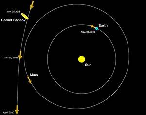 First Interstellar Comet To Enter Our Solar System Gets Closest To Sun December 7