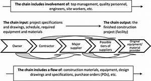 A Qualitative Data Analysis For Supplier Quality