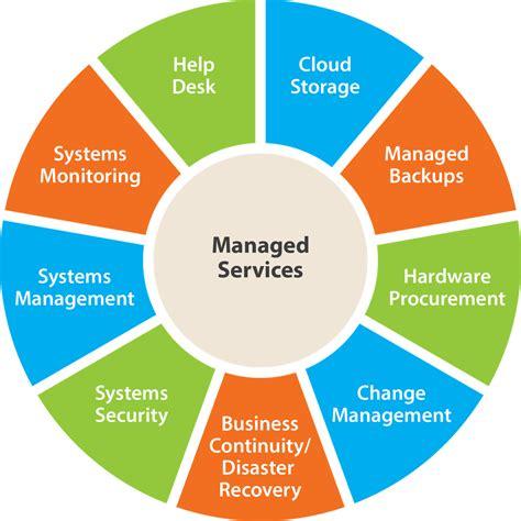 managed  mit management services und managed services