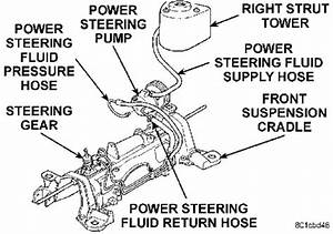 How To Replace Power Steering Pump And Line On 99 Grand Caravan 3 3