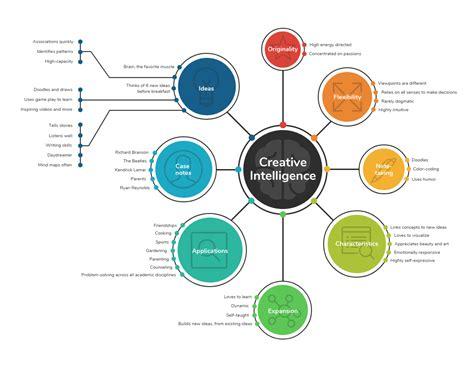 amazing mind map templates