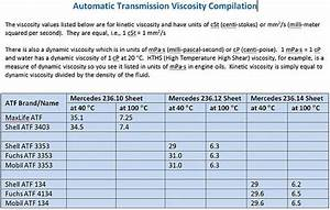 Castrol Oil Chart 722 6 Atf Page 3 Mbworld Org Forums