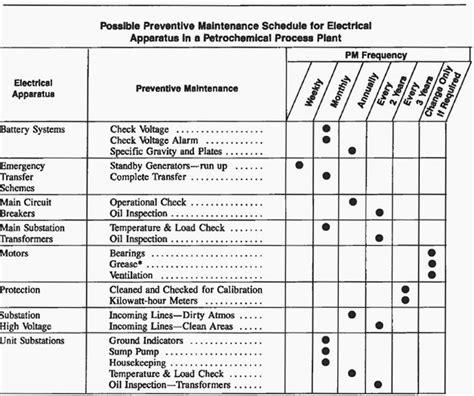Electronic Checklist Template Electrical Preventative Maintenance Checklist I Should