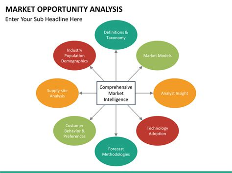 market opportunity analysis powerpoint template sketchbubble