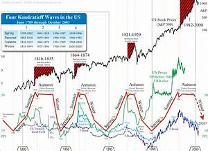 50 Year Real Estate Chart Kondratieff Long Wave Cycle
