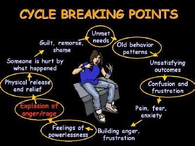 dealing  anger addiction  rage addiction