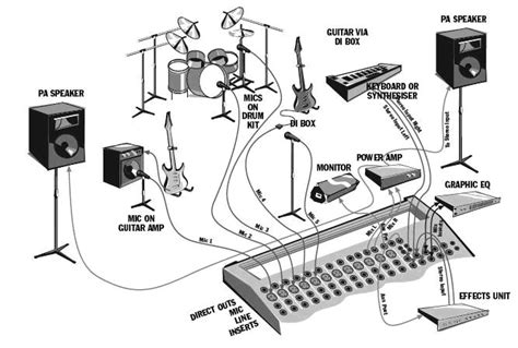 Sound System Diagram For Band want to setup for a band here is a great exle need