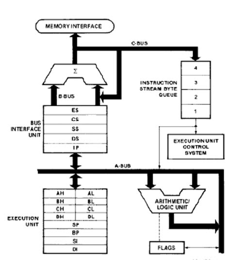 intel microprocessor sample questions answers ip