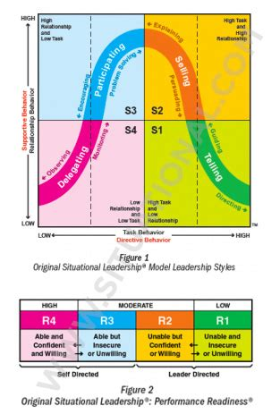 model watermark situational leadership management