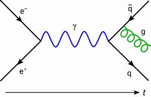 File Feynmann Diagram Gluon Radiation Svg