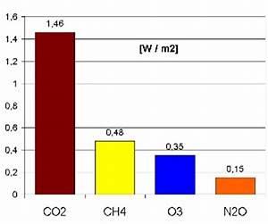 Temperaturänderung Berechnen : ozon ~ Themetempest.com Abrechnung