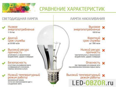 Новый тип ламп освещения. Какие бывают лампы для освещения обзор разнообразия типов