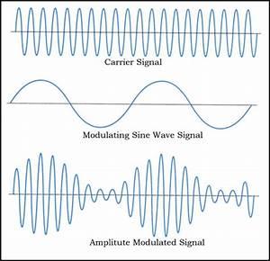 Am modulation — amplitude modulation