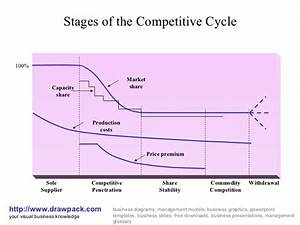 Competitive Cycle Business Diagram