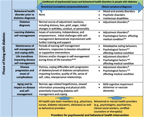 psychosocial care  people  diabetes  position