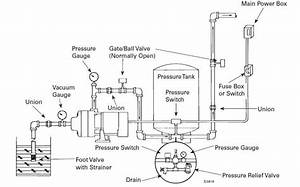 underground well pressure tank diagram o wiring and engine With wiring diagram further bathroom wiring diagram moreover bathroom light
