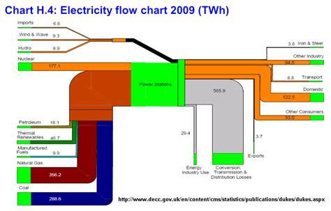 Input Output Diagram Nuclear Power Plant Toyskids