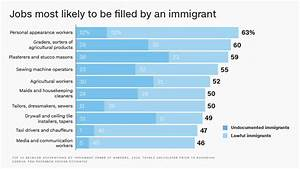 Immigrant workers are most likely to have these jobs